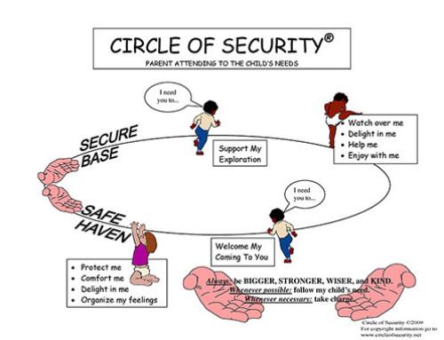 Curs Circle of Security